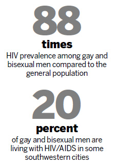 Aids and gay statistics