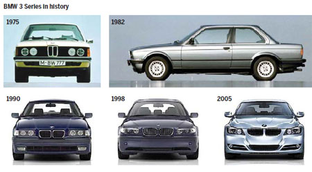 an introduction to the history of bmw series Discover the next big thing at bmw dubai – bmw pre-owned is a certified pre- owned cars we offer you roadside assistance, 12-month warranty and more.