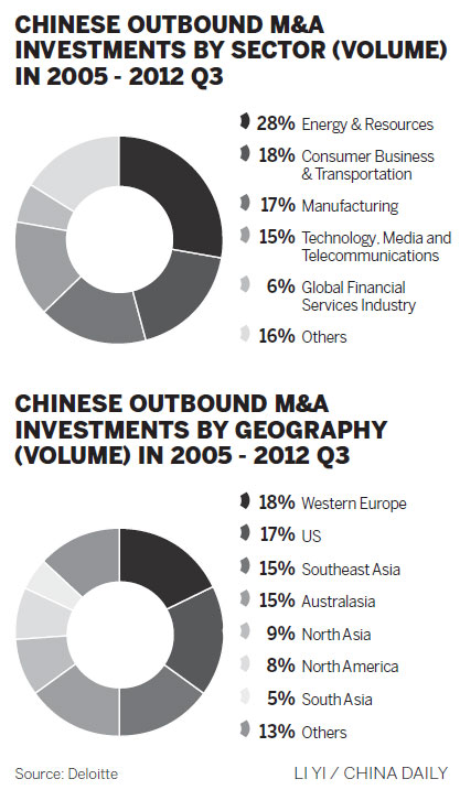Deloitte: China's outbound M&As to keep rising