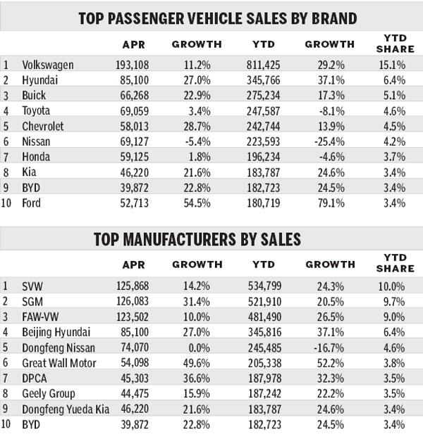 SUV segment sparks surge in light vehicle sales