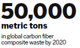 Researchers discover new way to recycle carbon fiber waste