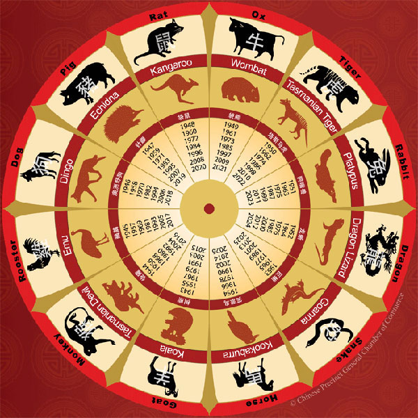 australian chinese zodiac launched for lunar new year - Chinese New Year 2016 Zodiac