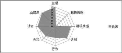 5万样本揭示中国城市劳动力人口亚健康状况