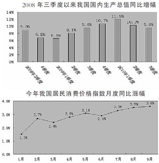 前3季度gdp_14省公布前三季度GDP 四川突破3万亿大关(2)