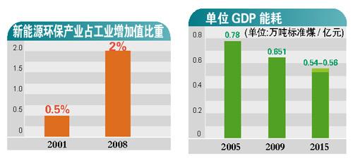 今年GDP上万亿_今年流行发型图片女