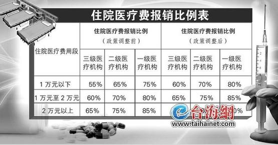 厦门居民住院报销比例提至70% 刷医保卡更省