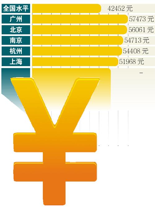 华西村人均收入_2014广州人均收入