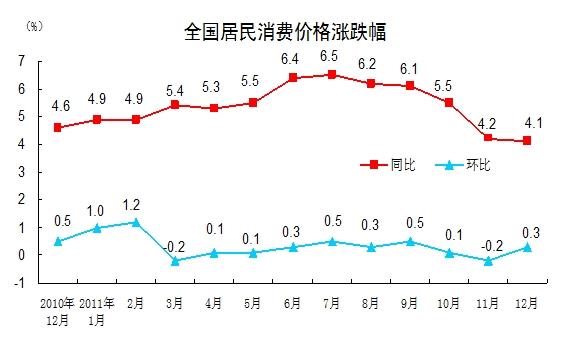 统计局:2011年12月CPI同比上涨4.1% 全年总水平上涨5.4%