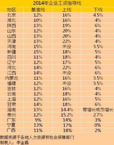 全国23省市发布企业工资指导线 海南最高涨薪13%
