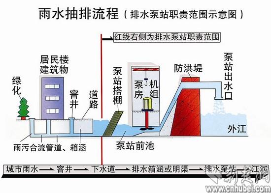 东湖高新区地区规划图