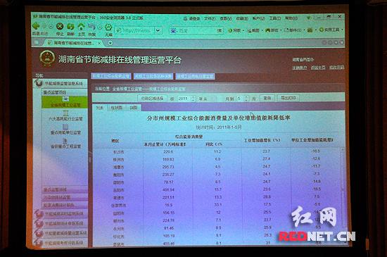 湖南破除部门利益布局 统一在线监管节能减排图片