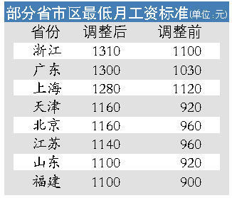 迪拜人均月收入_浙江省人均月收入
