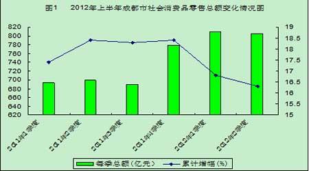 成都社会消费品零售总额增16% 列副省级城市