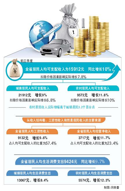 社会消费性支出_菏泽地区人均消费支出