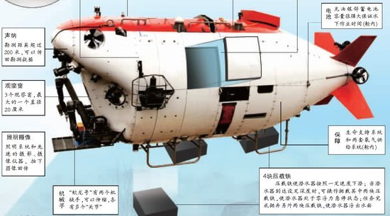 蛟龙号海试部分成绩单 资料图片 继美法俄日之后成为第五个3500米大深度载人深潜技术国,我国5千米级海试起航 蛟龙号载人潜水器可断臂求生 7月3日,即5千米级海试起航后第三天,向阳红09母船腹裹蛟龙号,朝着东北太平洋开进。如果顺利,10多天后它们将抵达海试区域。在那里,蛟龙号有望创造中国载人潜水器新历史冲击5千米级新深度。这条蛟龙有何风采?深海作业是怎样一幅图景?中国大洋协会秘书长、载人海试领导小组副组长金建才与蛟龙号总设计师徐芑南全方位揭秘、解析。 本领 勘查海