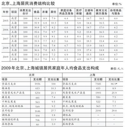 报告总结京沪消费四大区别北京人均收入增长慢