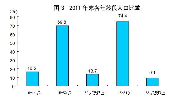 阿塞拜疆总人口数量_2011年贵阳市总人口