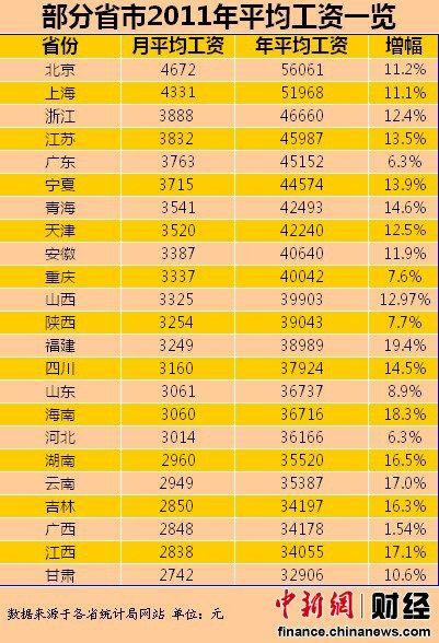 23省区公布城镇职工平均工资 北京最高甘肃垫