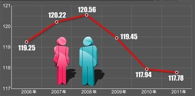 男女真人口咬动态图_山东省人口男女比例