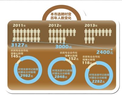 北京大学生村官工资普涨近一倍 与公务员看齐