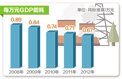 产业升级发展,社会经济结构转型