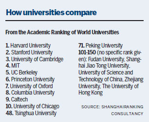 Chinese universities increase visibility in list of global top 500