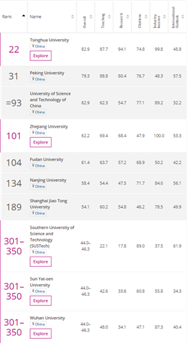 SUSTech deemed best young university in mainland China by THE