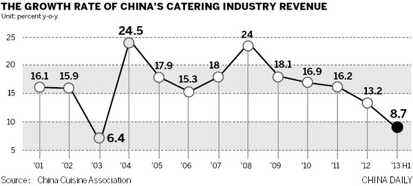Restaurants taste renewed growth amid transformation