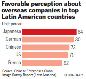 Nation's firms welcome in Latin America, survey finds