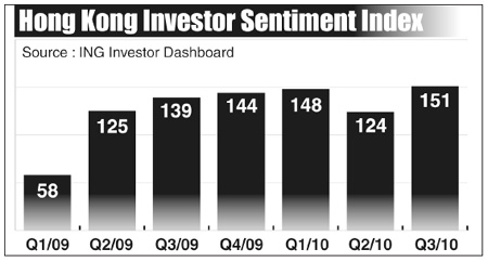 ING: City's investor sentiment continues to rise