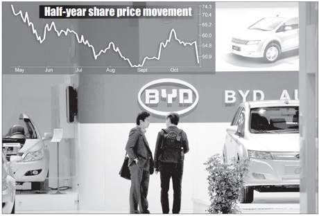 BYD shares down 19% in past 2 days
