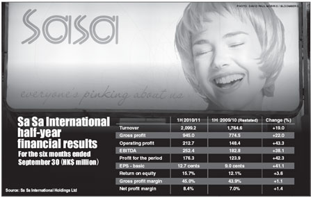 Sa Sa interim profit up 42.3%
