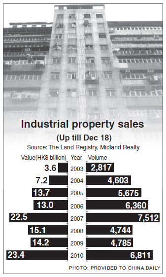 Old industrial buildings find new value in booming market