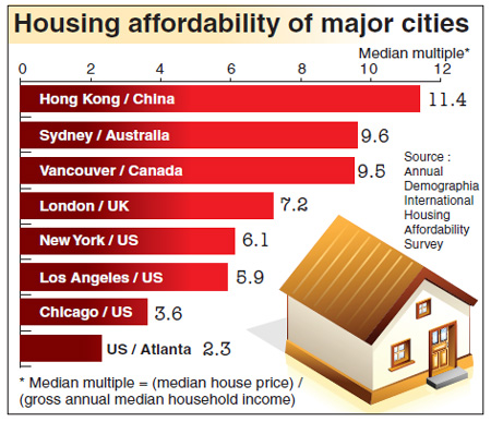 City ranked last in int'l housing affordability index
