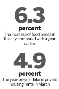 March CPI picks up 4.6% to more than 2-yr high