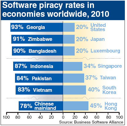 software piracy research paper Computer software licensing and piracy this research paper computer software licensing and piracy and other 63,000+ term papers, college essay examples and free.