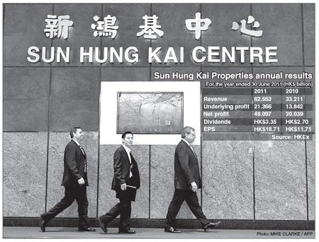 Sun Hung Kai net income soars|HongKong Business|chinadaily com cn