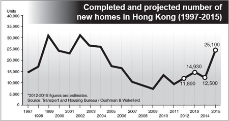Home Prices To See Reverse Trend In Next 3 Yearshongkong