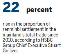 Growing trade pushes renminbi globalization HongKong