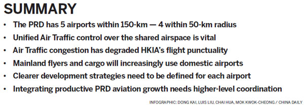 PRD aviation surges  HK suffers airspace congestion|Critical