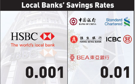 hsbc hong kong current account interest rate