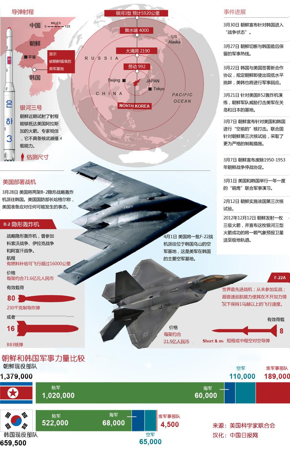 朝鲜半岛局势持续紧张 _中文国际_中国日报网