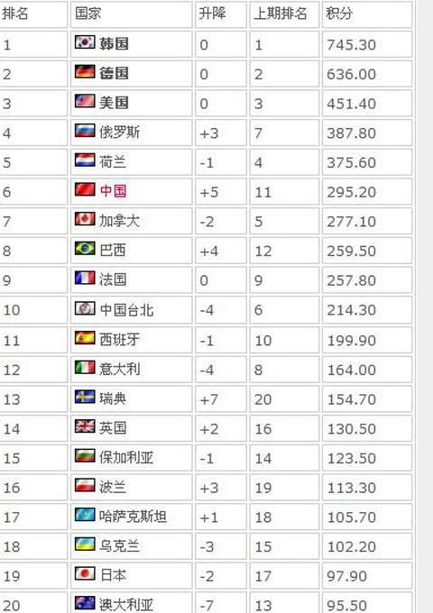 世界电子竞技大赛国家排行