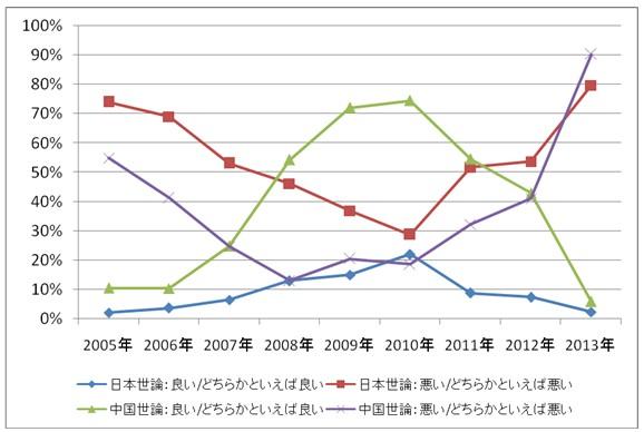 2013中日关系新闻_如何看待当前和今后的中日关系[1]- 中文国际