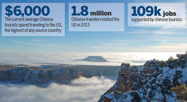 us tourism destinations like the grand canyon above are