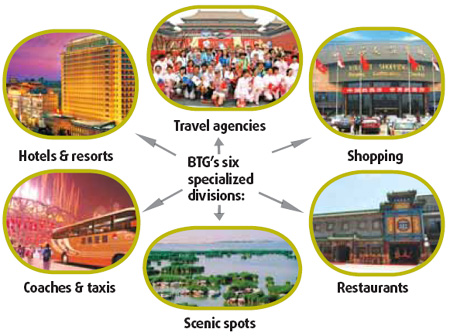 the growth of tourism Source: world travel & tourism council's economic impact 2017, ministry of tourism 12 the sector's total contribution to gdp stood at us$ 2089 billion (96 per cent of gdp) in 2016 and is forecast to rise by 67 per cent in 2017, and to rise by 67 per cent pa to rs 28,4918 billion (us$ 4245 .