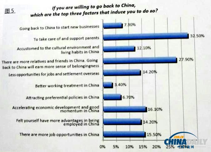 70% of Chinese overseas willing to return for work