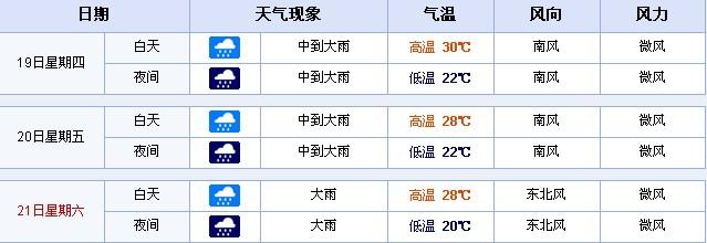 济南未来一周天气预报
