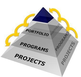 项目集经理pgmp:项目管理职业生涯新机会