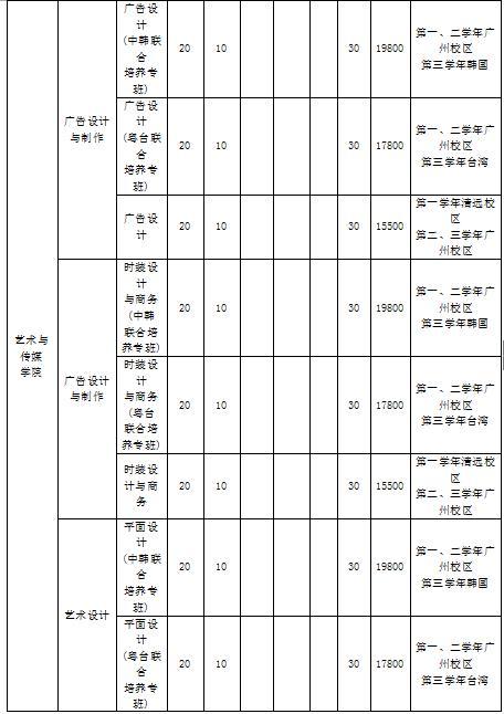 省内第三批B类院校扎堆 岭南职院口碑超群